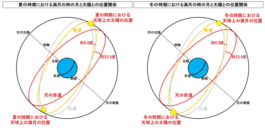 ストロベリームーン2020天気ウェザーニュース【東京大阪北海道愛知】