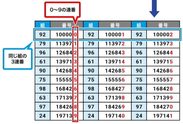 ハロウィンジャンボの確率【2020】ミニとどっち?買い方は縦バラ?